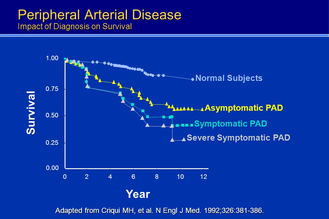 Adapted from Criqui MH, et al. N Engl J Med. 1992;326:381-386. Normal Subjects Asymptomatic PAD Symptomatic PAD Severe Symptomatic PAD Survival Year 1