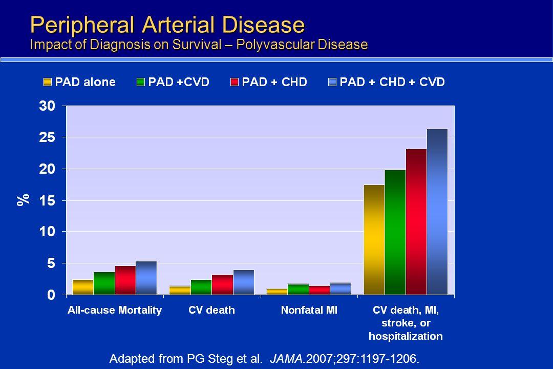 Peripheral Arterial Disease Impact of Diagnosis on Survival – Polyvascular Disease Adapted from PG Steg et al. JAMA.2007;297:1197-1206.