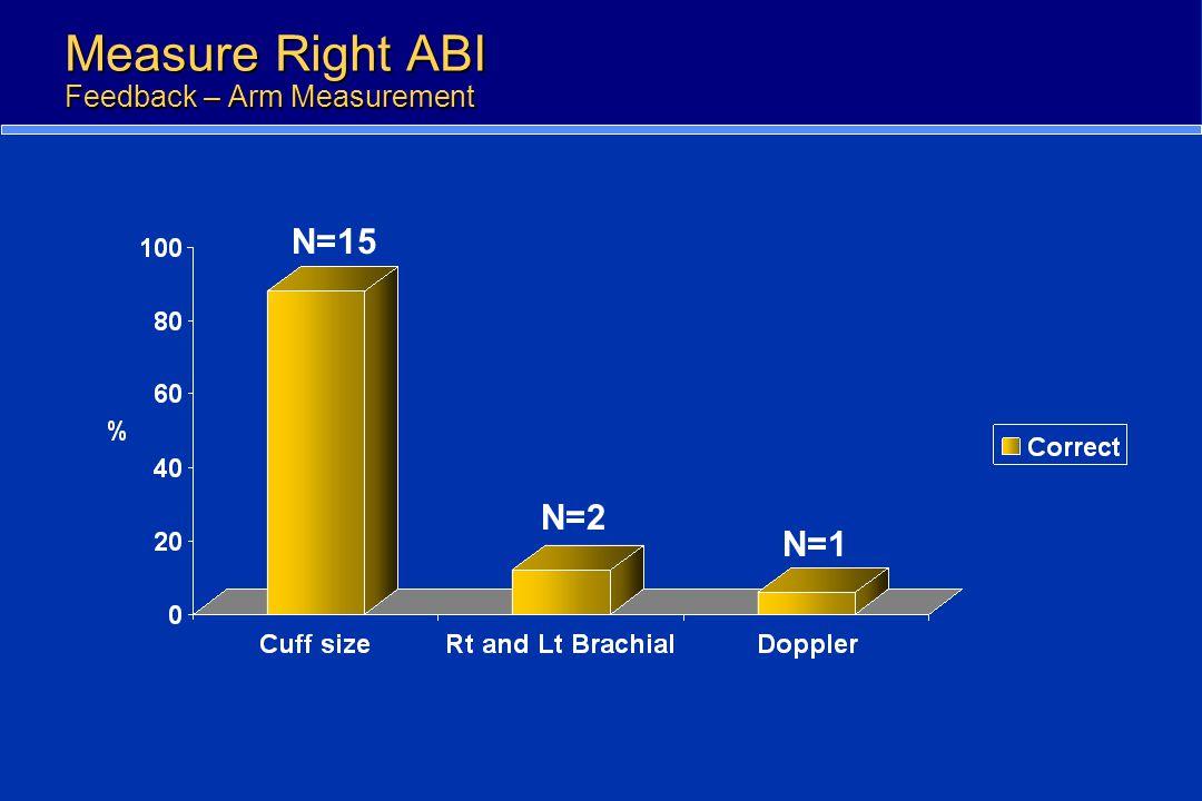 Measure Right ABI Feedback – Arm Measurement N=1 N=2 N=15