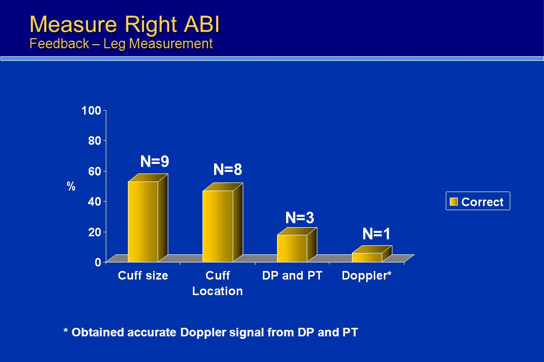 Measure Right ABI Feedback – Leg Measurement N=1 N=3 N=8 N=9 * Obtained accurate Doppler signal from DP and PT