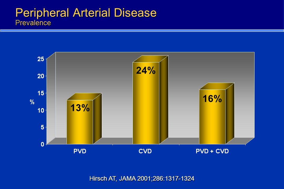 Peripheral Arterial Disease Prevalence 13% 24% 16% Hirsch AT, JAMA 2001;286:1317-1324