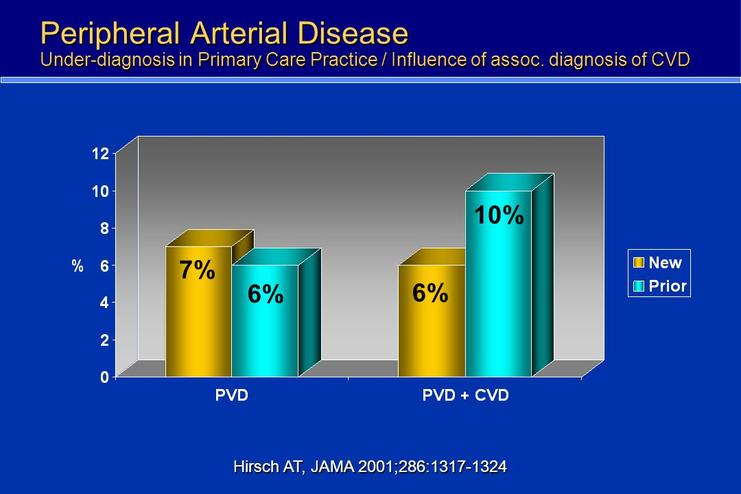 Peripheral Arterial Disease Under-diagnosis in Primary Care Practice / Influence of assoc. diagnosis of CVD 7% 6% 10% Hirsch AT, JAMA 2001;286:1317-13