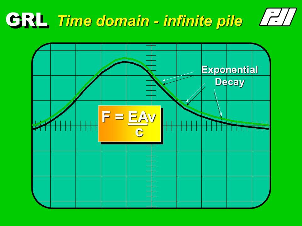 GRL Infinite Pile Compressivestress-wave Wavespeed, c F(x,t) Compression = +ve v(x,t) Motion down pile = + F = EAv c = Zv = Zv F = EAv c = Zv = Zv Cross-sectional area, A Elastic modulus, E Cross-sectional area, A Elastic modulus, E x = constant