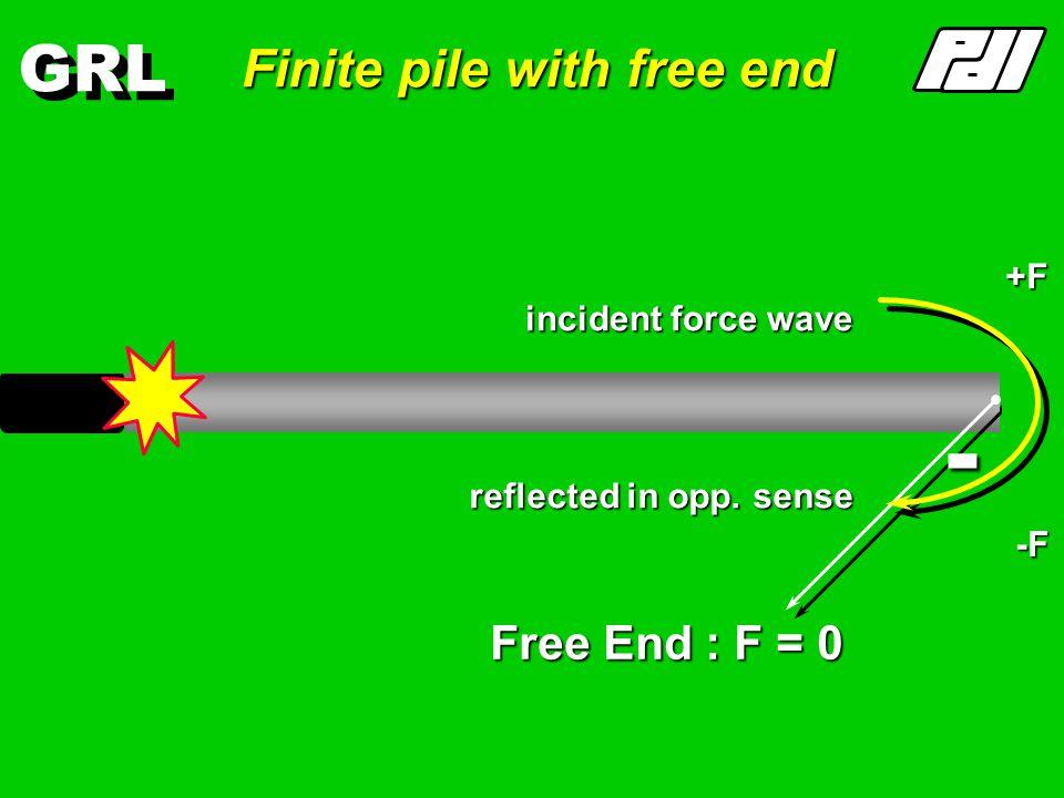 GRL Time domain - infinite pile ExponentialDecay F = EAv c c