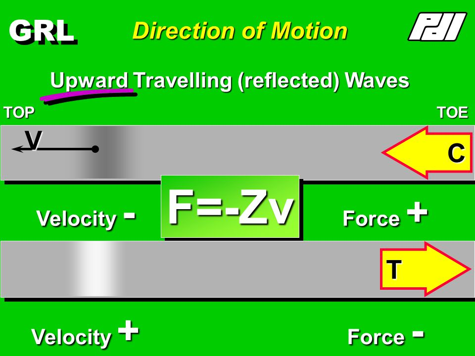 GRL Direction of Motion Downward Travelling (incident) Waves TOPTOE Force + Velocity + V Force - Velocity - F= Zv T C V