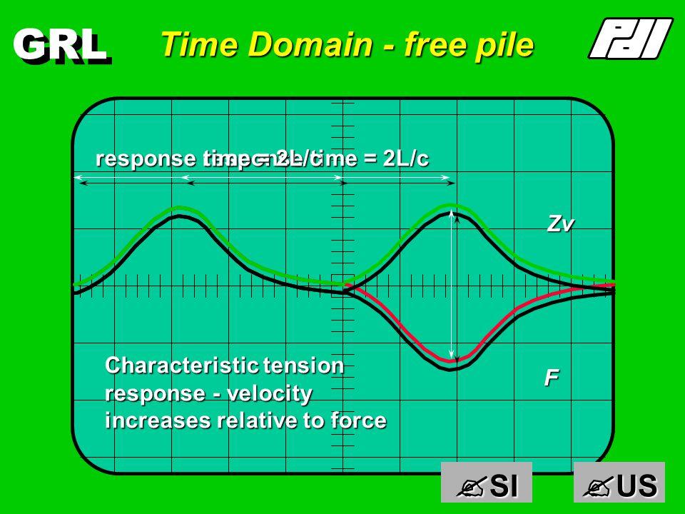 GRL Finite pile with free end F+, v+ + F-, v+ + +v+v incident wave pushes pile down reflected tension wave pulls pile down Free End : v doubled x = constant