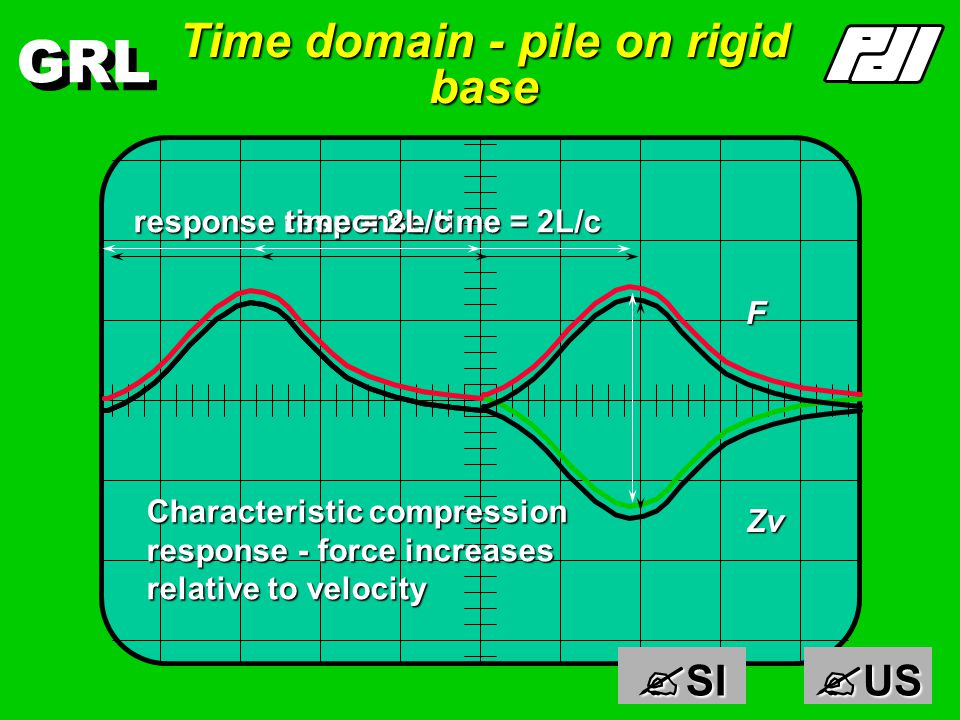 GRL Finite pile on rigid base v+, F+ +C v-, F+ +C+F+F incident wave pushes pile down reflected wave pushes pile up GRANITE x = constant Fixed End : F doubled