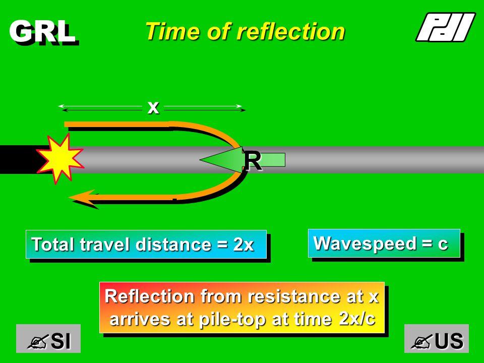 GRL Waves - pile on rigid base F Zv F,Zv F  = ½(F + Zv) F  = ½(F - Zv)
