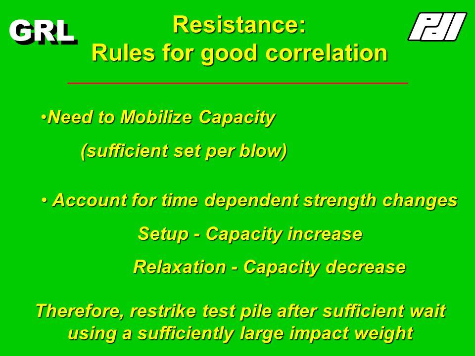 GRL Mobilized Resistance Displacement, x Resistance, R Displacement for full mobilization Mobilized Resistance Ultimate Resistance Maximum test displa