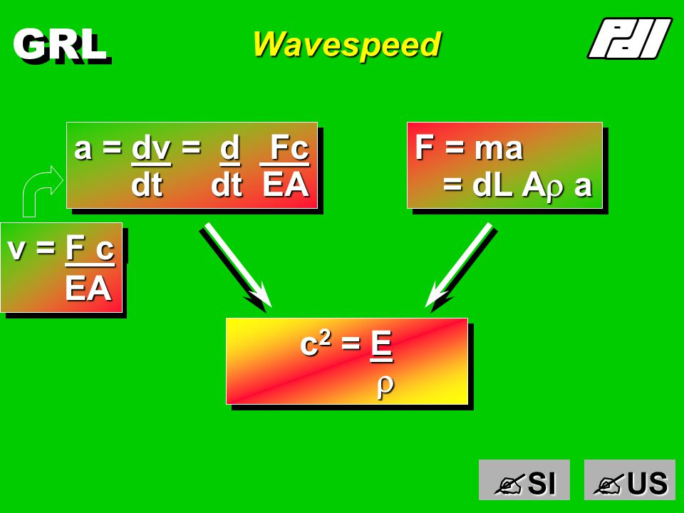 GRL Particle Velocity FdLF F dx dx = F dL EA EA dx = F dL EA EA v = dx = F dL = F c dt EA dt E A dt EA dt E A v = dx = F dL = F c dt EA dt E A dt EA dt E A Particle Speed Wave Speed