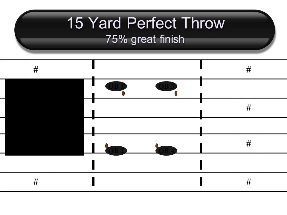 15 Yard Perfect Throw 75% great finish # # # # # # # # QB 2 QB 1 QB 4 QB 3 Perfect throw at 15 yards.