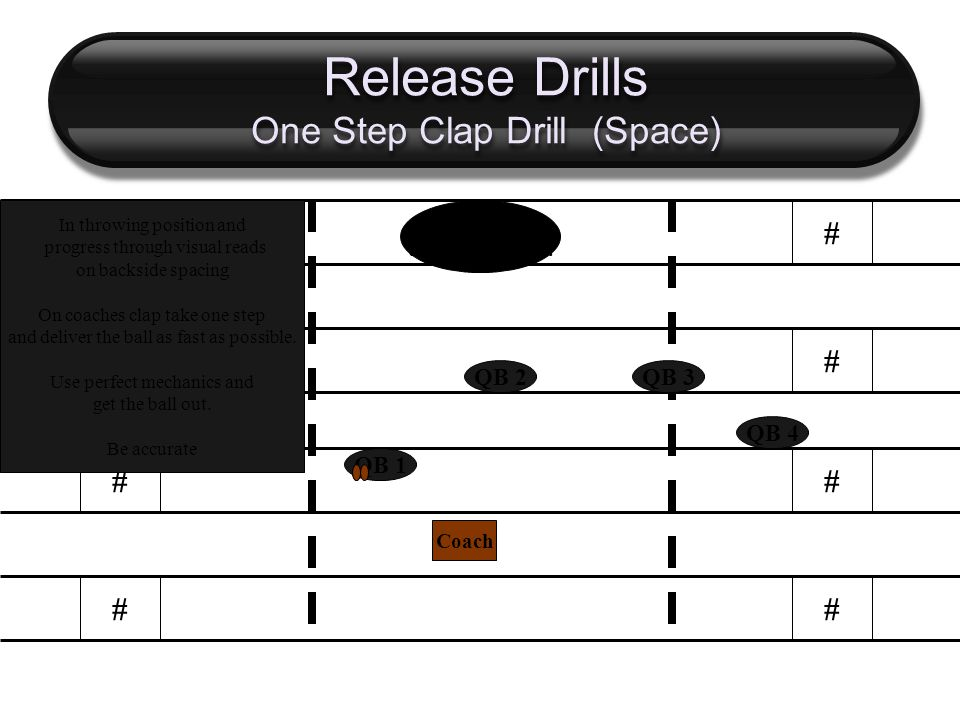 Release Drills One Step Clap Drill (Space) # # # # # # # # QB 1 QB 2 QB 4 QB 3 Coach In throwing position and progress through visual reads on backside spacing On coaches clap take one step and deliver the ball as fast as possible.