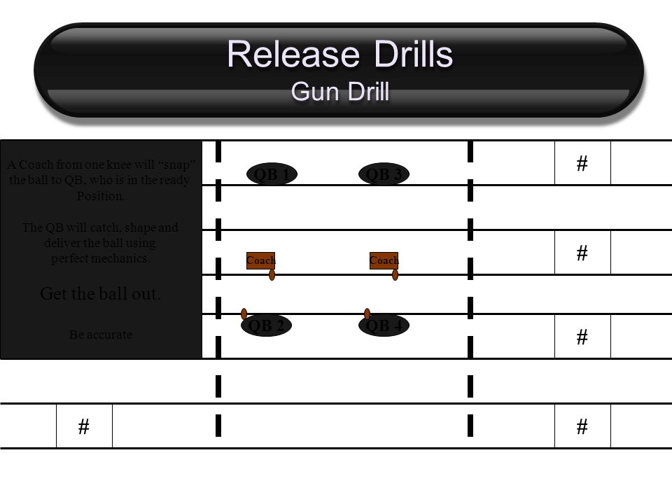 Release Drills Gun Drill # # # # # # # # QB 2 QB 1 QB 4 QB 3 Coach A Coach from one knee will snap the ball to QB, who is in the ready Position.