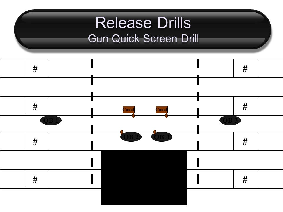 Release Drills Gun Quick Screen Drill # # # # # # # # QB 2 QB 1 QB 4 QB 3 Coach A Coach from one knee will snap the ball to QB, who is in the ready Position.