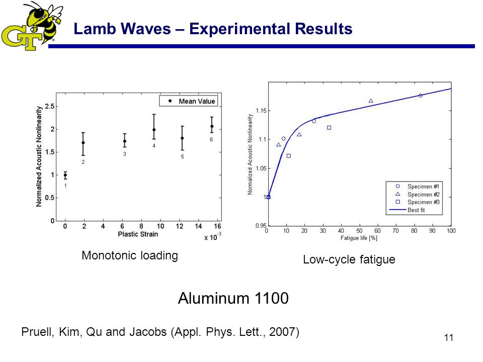 11 Lamb Waves – Experimental Results Aluminum 1100 Monotonic loading Low-cycle fatigue Pruell, Kim, Qu and Jacobs (Appl.