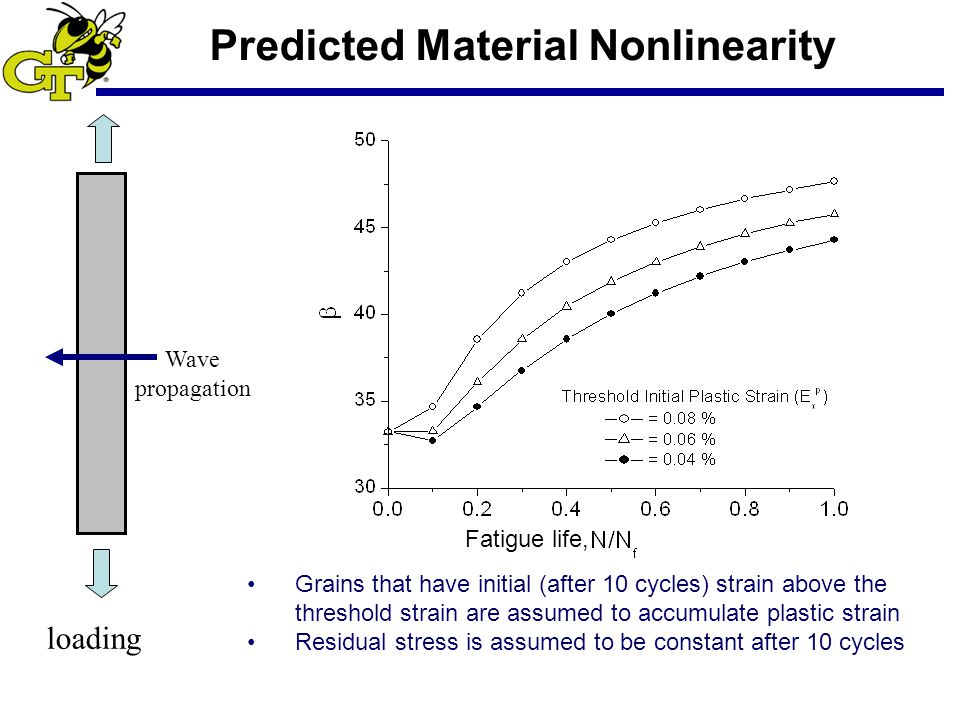 loading Wave propagation Grains that have initial (after 10 cycles) strain above the threshold strain are assumed to accumulate plastic strain Residual stress is assumed to be constant after 10 cycles Predicted Material Nonlinearity Fatigue life,