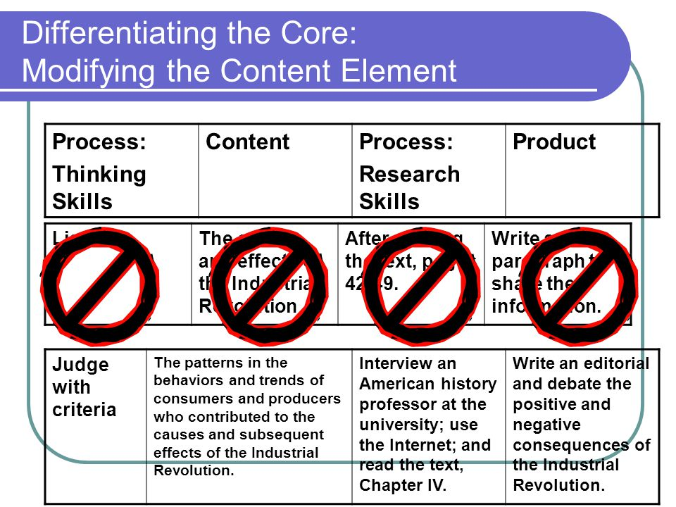 Differentiating the Core: Modifying the Content Element Process: Thinking Skills ContentProcess: Research Skills Product Judge with criteria The patte
