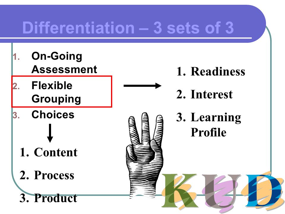 Differentiation – 3 sets of 3 1. On-Going Assessment 2. Flexible Grouping 3. Choices 1.Readiness 2.Interest 3.Learning Profile 1.Content 2.Process 3.P