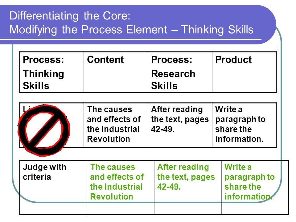 Differentiating the Core: Modifying the Process Element – Thinking Skills Process: Thinking Skills ContentProcess: Research Skills Product Judge with