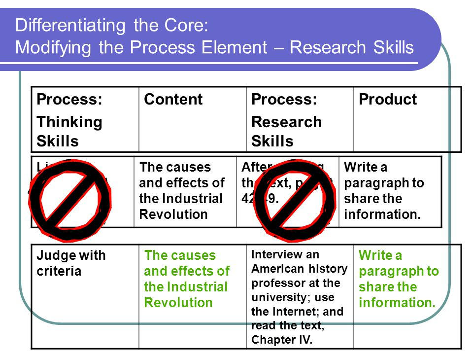 Differentiating the Core: Modifying the Process Element – Research Skills Process: Thinking Skills ContentProcess: Research Skills Product Judge with