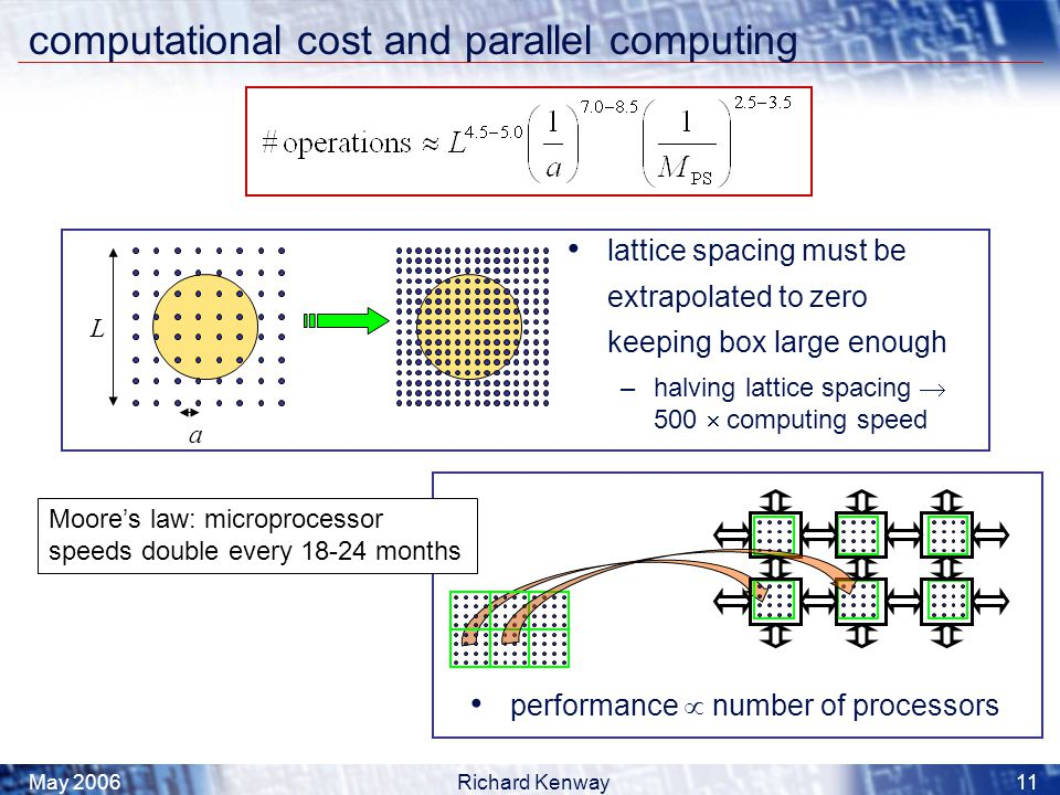 May 2006Richard Kenway11 computational cost and parallel computing a L lattice spacing must be extrapolated to zero keeping box large enough –halving lattice spacing  500  computing speed performance  number of processors Moore's law: microprocessor speeds double every 18-24 months