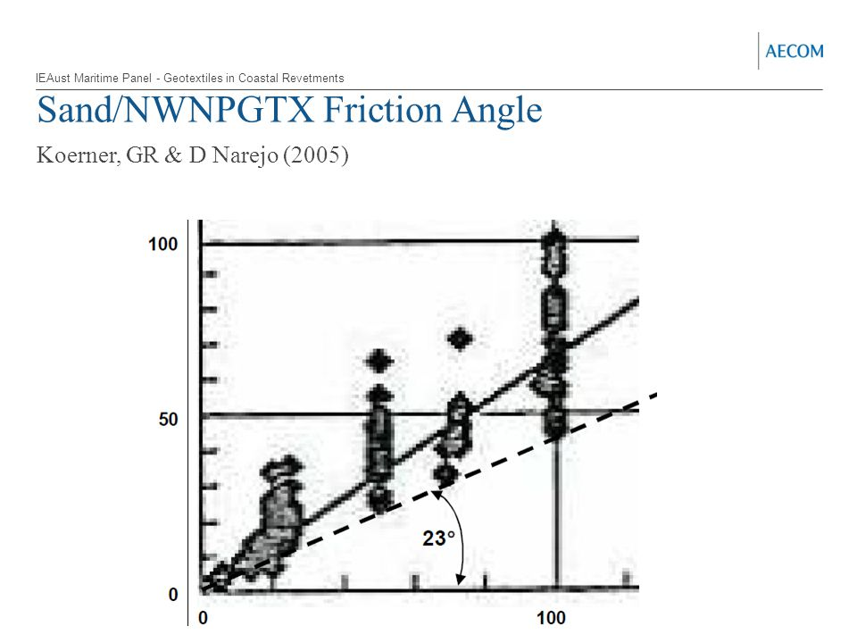 Sand/NWNPGTX Friction Angle Koerner, GR & D Narejo (2005) IEAust Maritime Panel - Geotextiles in Coastal Revetments