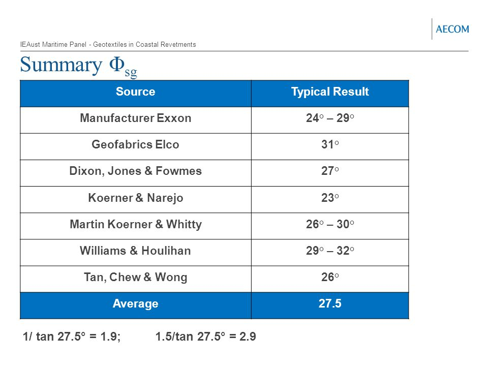 Summary Φ sg SourceTypical Result Manufacturer Exxon 24° – 29° Geofabrics Elco 31° Dixon, Jones & Fowmes 27° Koerner & Narejo 23° Martin Koerner & Whitty 26° – 30° Williams & Houlihan 29° – 32° Tan, Chew & Wong 26° Average27.5 1/ tan 27.5° = 1.9; 1.5/tan 27.5° = 2.9 IEAust Maritime Panel - Geotextiles in Coastal Revetments