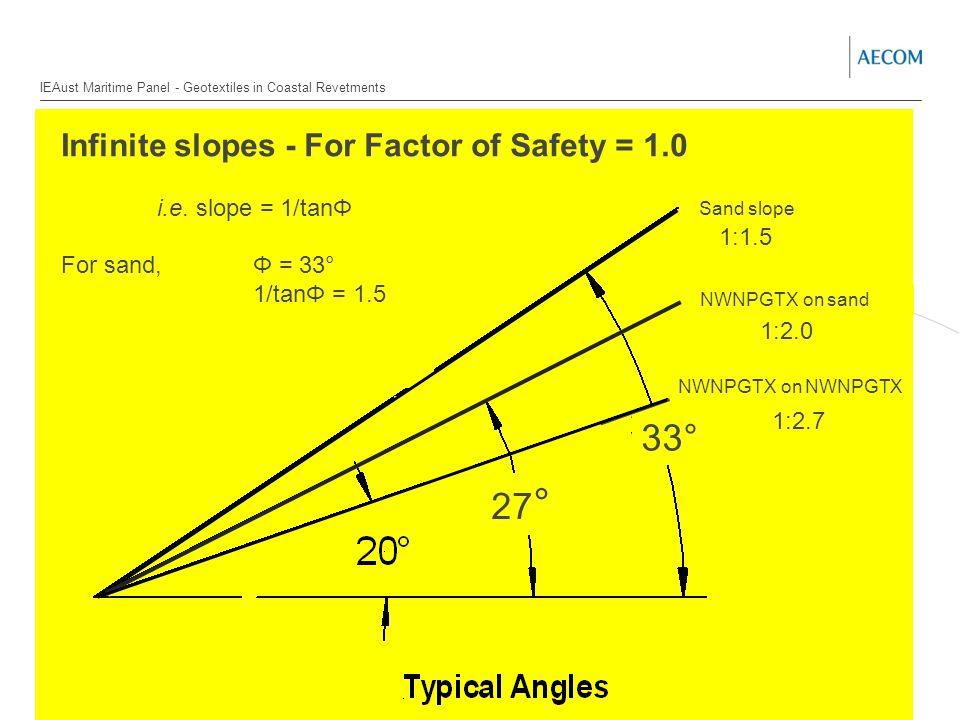 Infinite slopes - For Factor of Safety = 1.0 i.e.