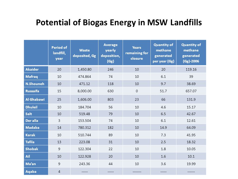 Potential of Biogas Energy in MSW Landfills Period of landfill, year Waste deposited, Gg Average yearly deposition, (Gg) Years remaining for closure Q