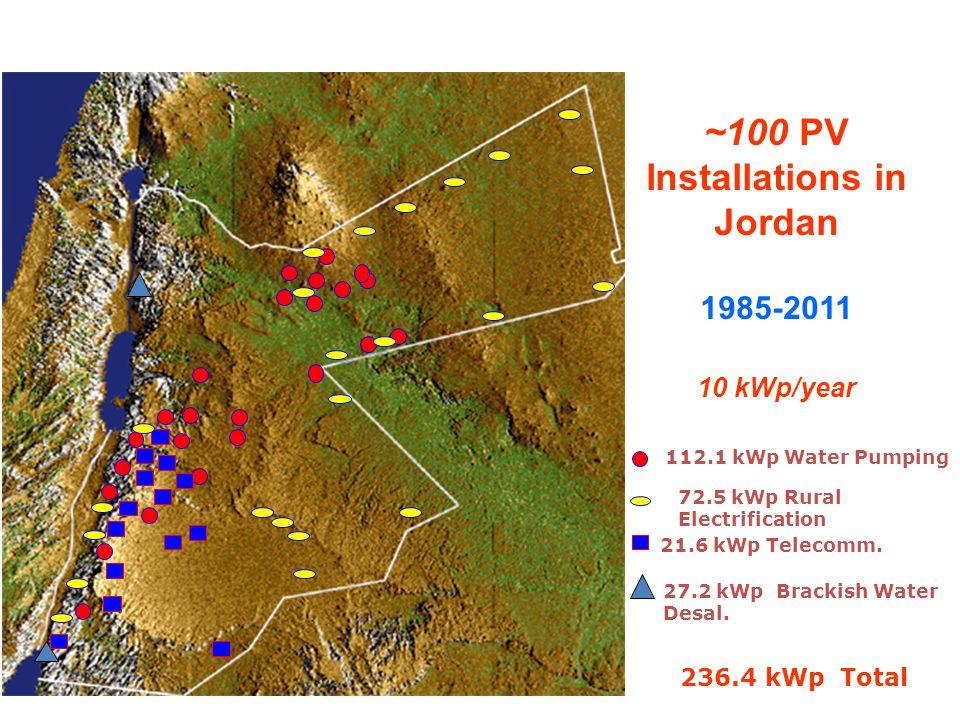 ~100 PV Installations in Jordan 1985-2011 10 kWp/year 27.2 kWp Brackish Water Desal. 112.1 kWp Water Pumping 72.5 kWp Rural Electrification 21.6 kWp T