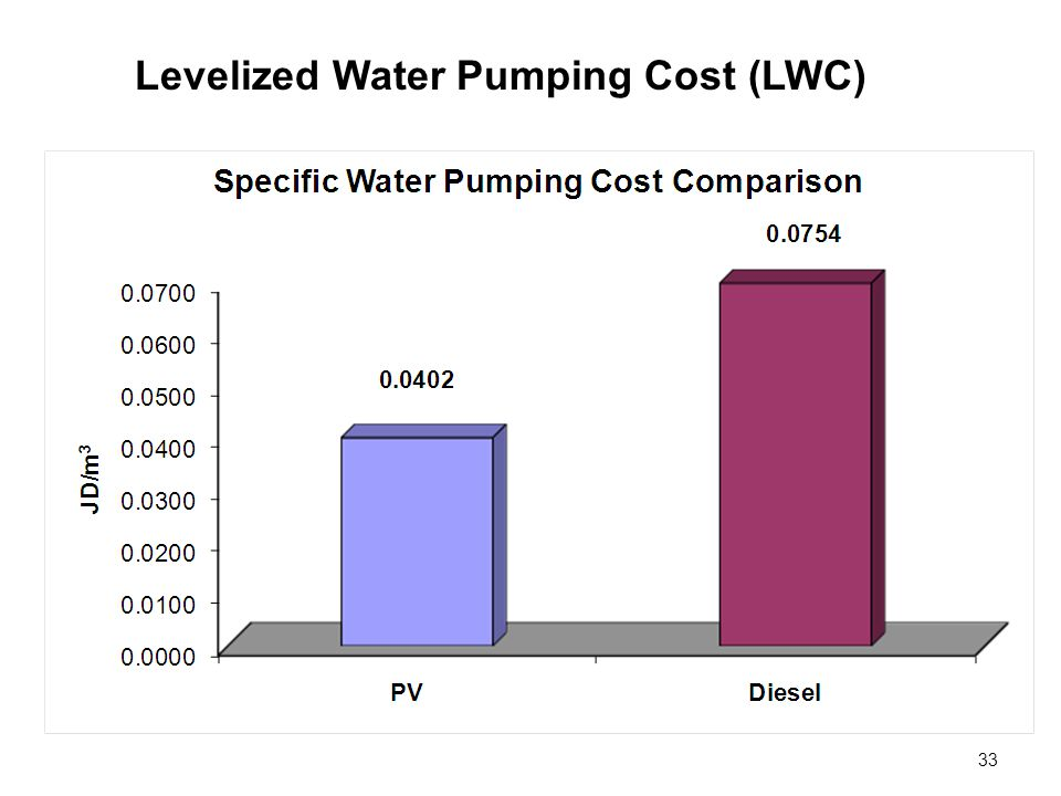 33 Levelized Water Pumping Cost (LWC)