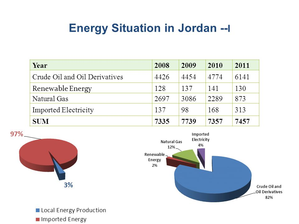 Energy Situation in Jordan -- I Year200820092010 2011 Crude Oil and Oil Derivatives442644544774 6141 Renewable Energy 128 137141 130 Natural Gas269730