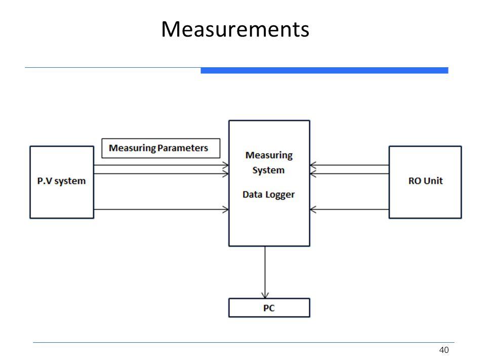 Measurements 40