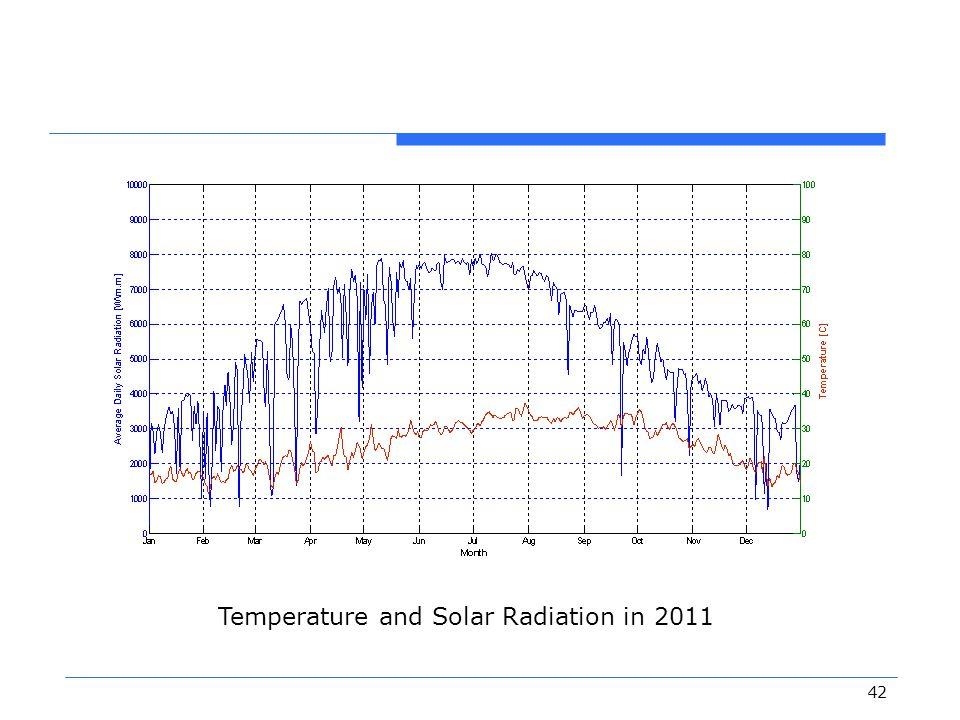 42 Temperature and Solar Radiation in 2011