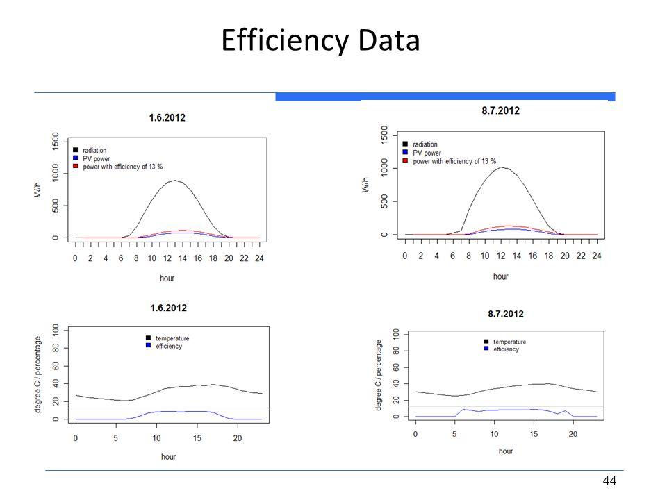 Efficiency Data 44