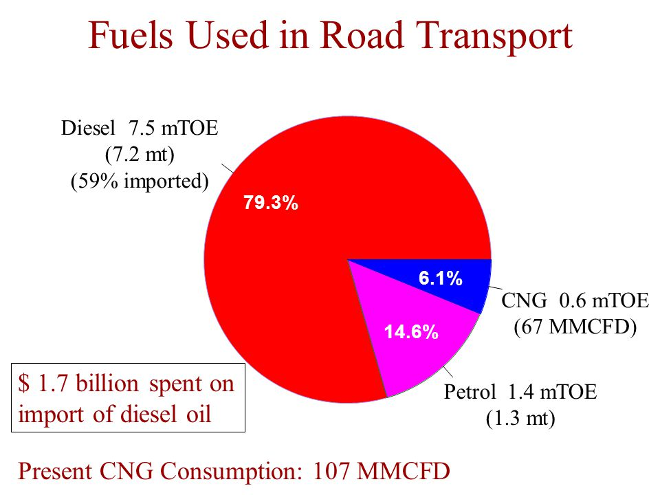Fuels Used in Road Transport Diesel 7.5 mTOE (7.2 mt) (59% imported) Petrol 1.4 mTOE (1.3 mt) CNG 0.6 mTOE (67 MMCFD) 79.3% 14.6% 6.1% $ 1.7 billion spent on import of diesel oil Present CNG Consumption: 107 MMCFD