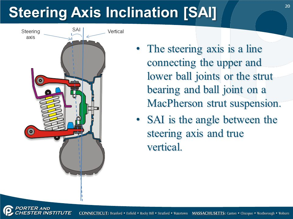 20 Steering Axis Inclination [SAI] The steering axis is a line connecting the upper and lower ball joints or the strut bearing and ball joint on a MacPherson strut suspension.