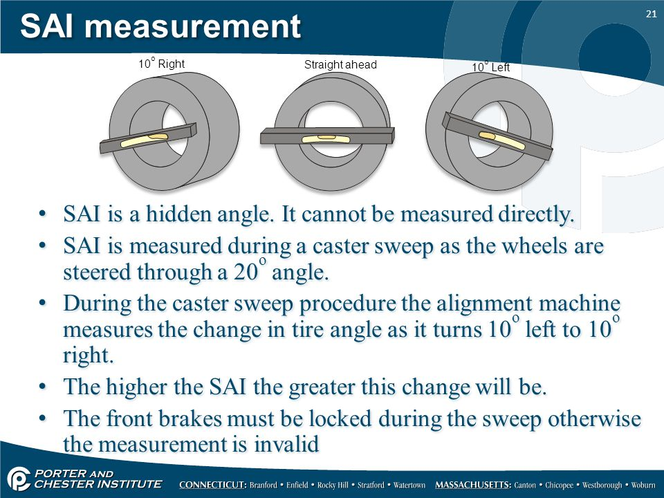 21 SAI measurement SAI is a hidden angle. It cannot be measured directly.
