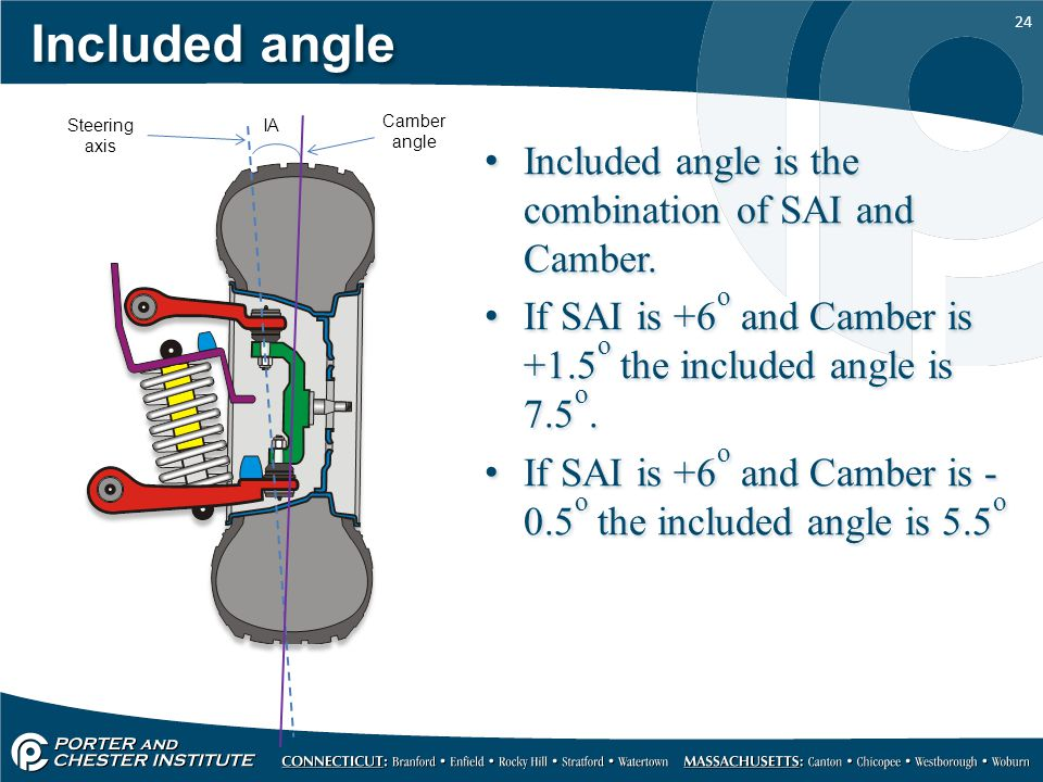 24 Included angle Included angle is the combination of SAI and Camber.