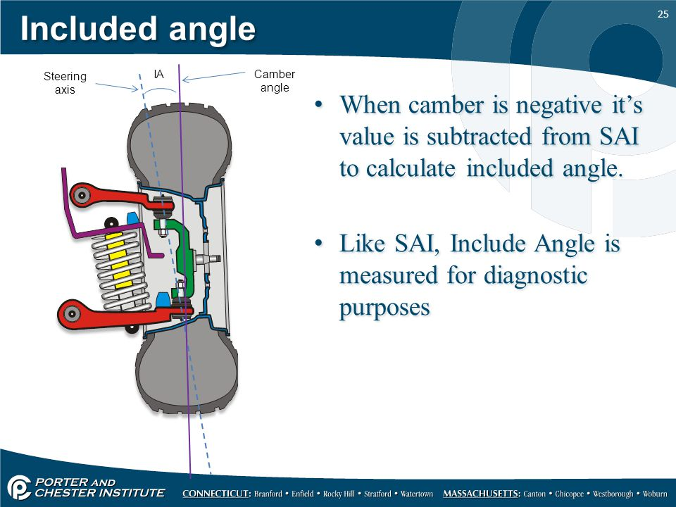 25 Included angle When camber is negative it's value is subtracted from SAI to calculate included angle.