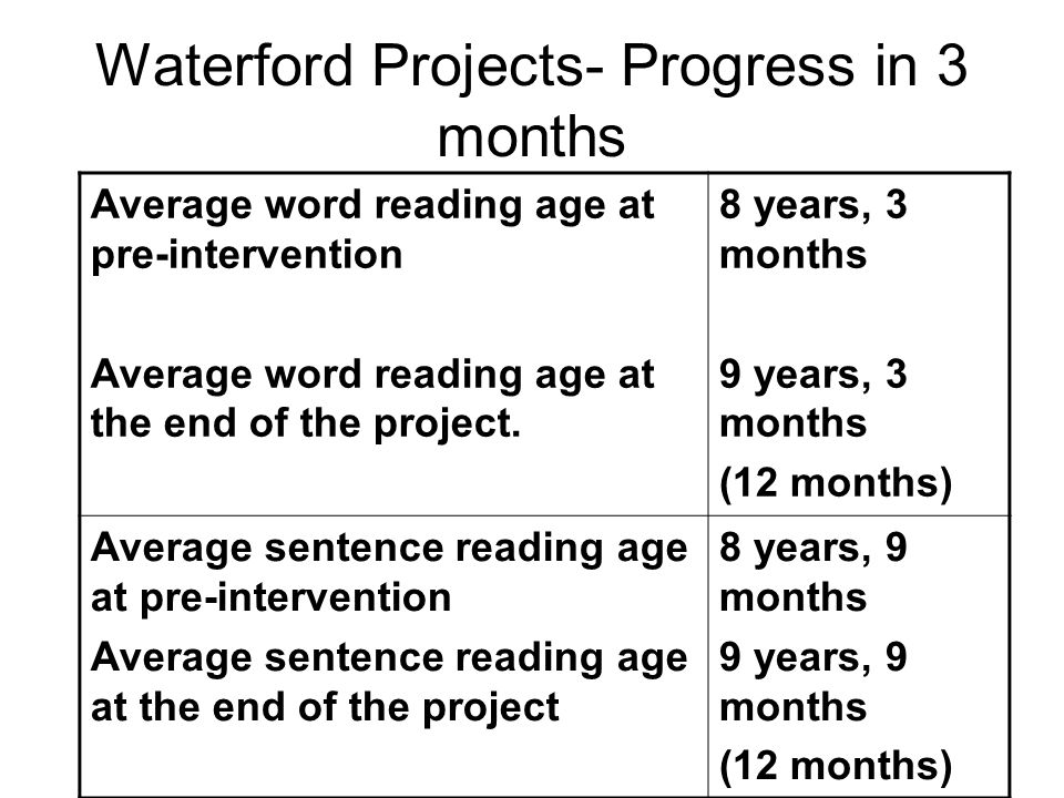 Waterford Projects- Progress in 3 months Average word reading age at pre-intervention Average word reading age at the end of the project.