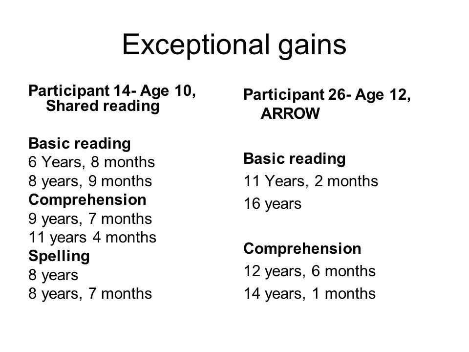 Exceptional gains Participant 14- Age 10, Shared reading Basic reading 6 Years, 8 months 8 years, 9 months Comprehension 9 years, 7 months 11 years 4