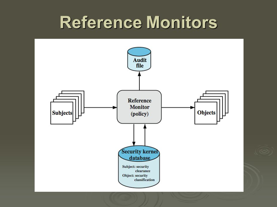 Reference Monitors