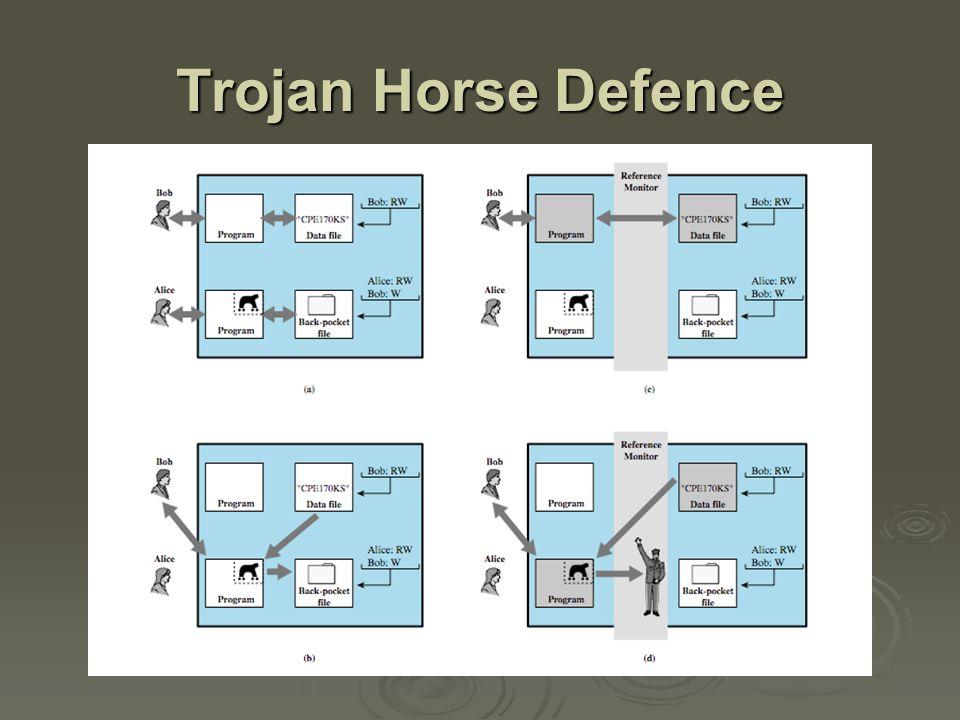 Trojan Horse Defence