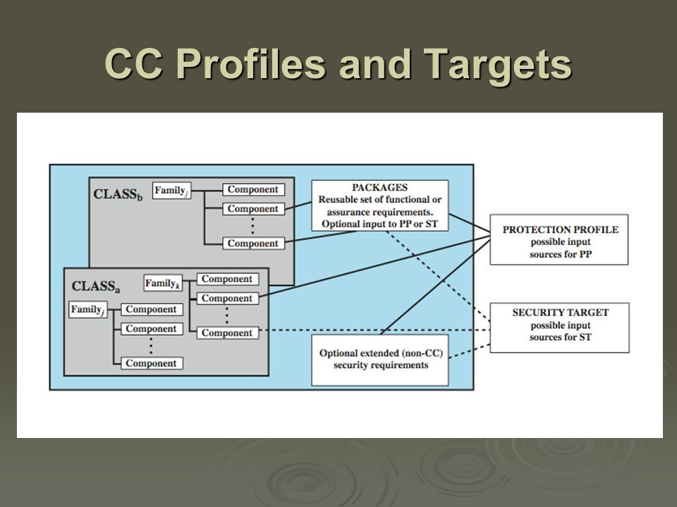 CC Profiles and Targets