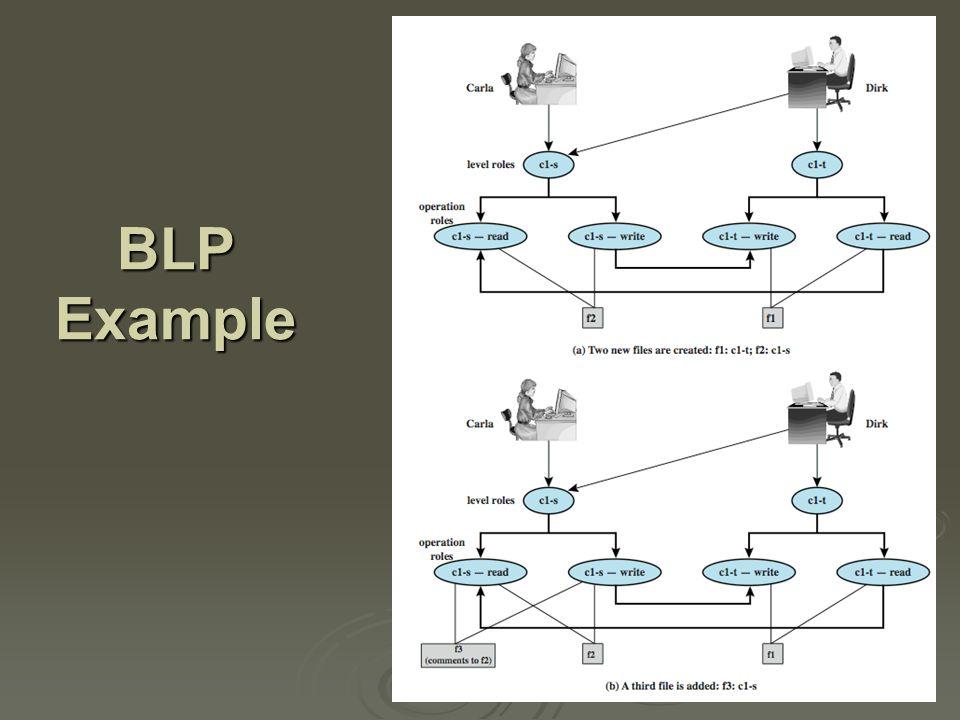 BLP Example cont.