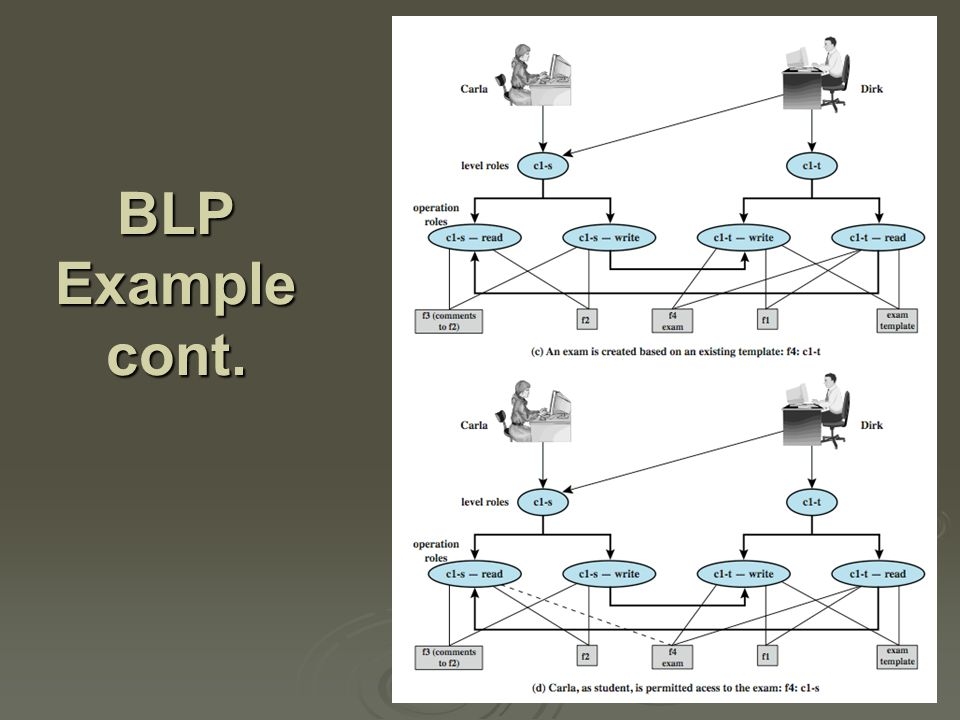 BLP Example cont.
