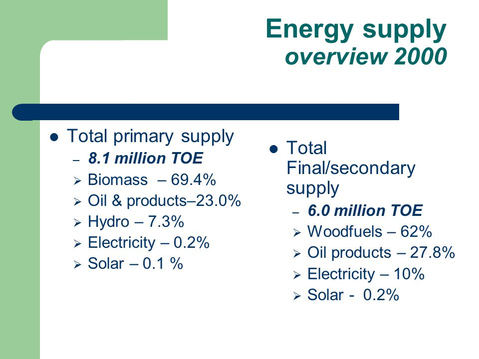 Total primary supply – 8.1 million TOE  Biomass – 69.4%  Oil & products–23.0%  Hydro – 7.3%  Electricity – 0.2%  Solar – 0.1 % Total Final/secondary supply – 6.0 million TOE  Woodfuels – 62%  Oil products – 27.8%  Electricity – 10%  Solar - 0.2% Energy supply overview 2000