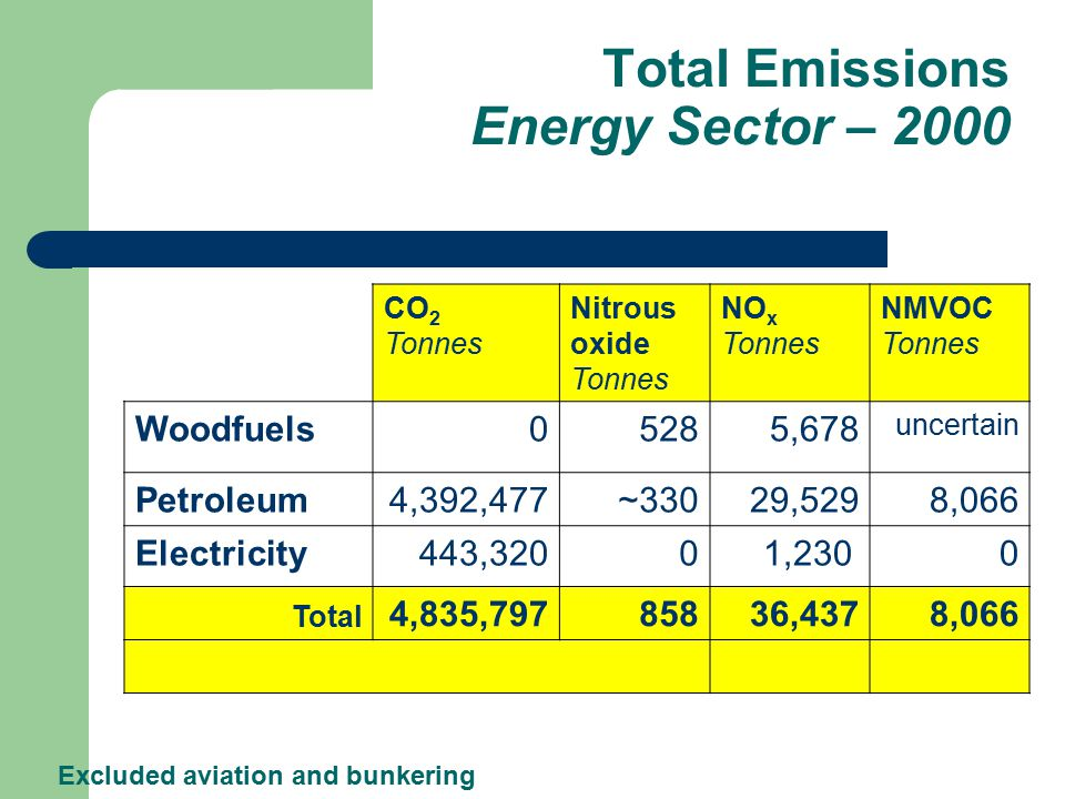 Total Emissions Energy Sector – 2000 CO 2 Tonnes Nitrous oxide Tonnes NO x Tonnes NMVOC Tonnes Woodfuels05285,678 uncertain Petroleum4,392,477~33029,5298,066 Electricity443,32001,230 0 Total 4,835,79785836,4378,066 Excluded aviation and bunkering