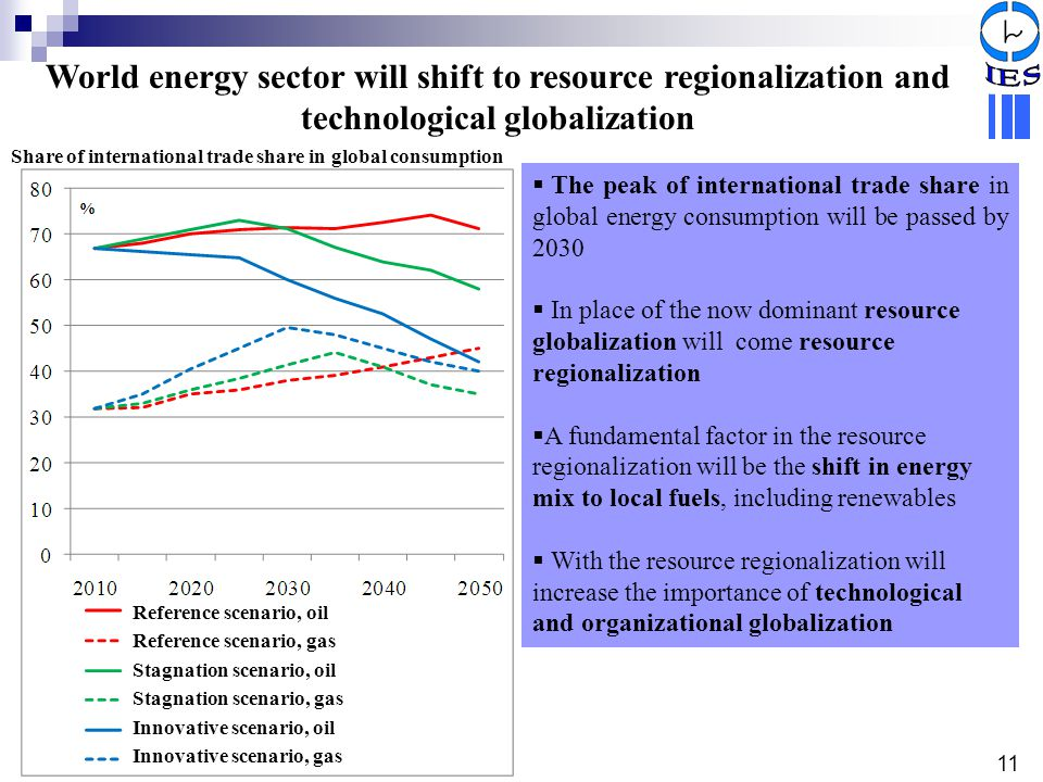 World energy sector will shift to resource regionalization and technological globalization Share of international trade share in global consumption 